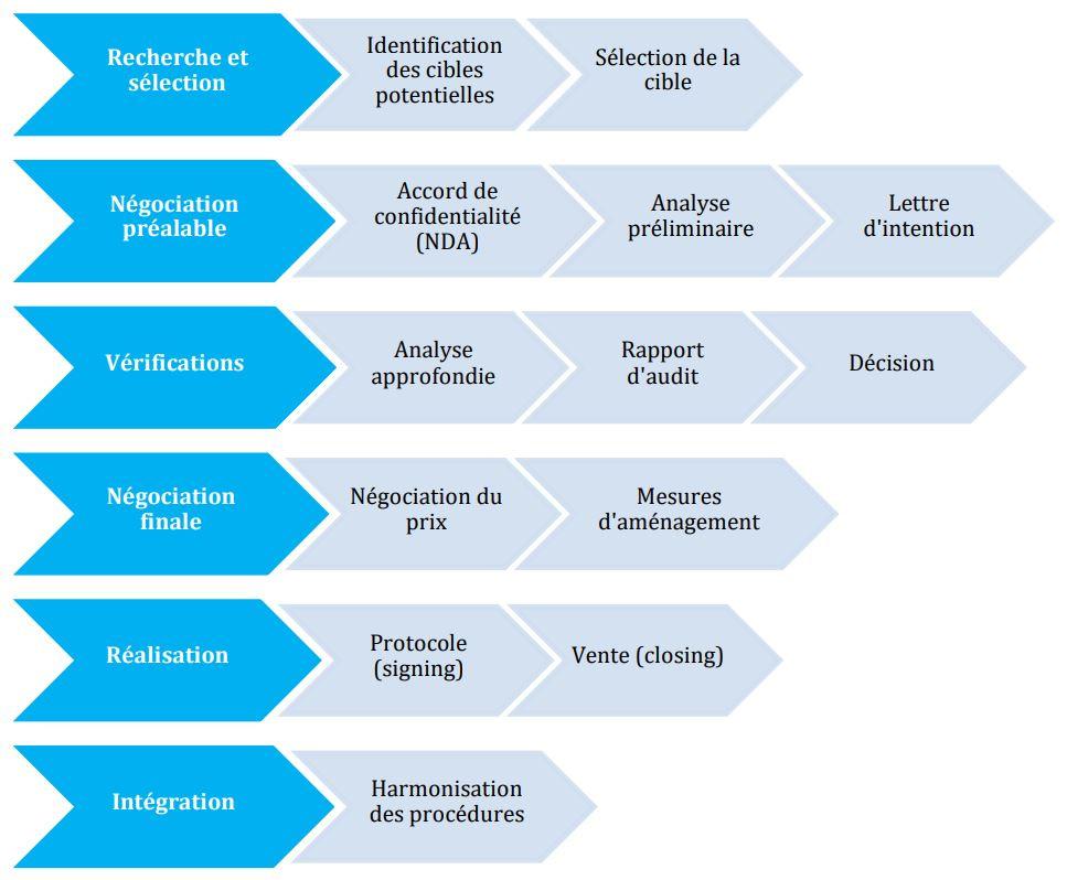 AFA graphique des cycles des operation liées fusions-acquisition fusac M&A