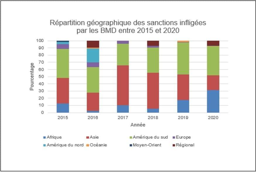 BID IADB répartition géographique des sanctions prononcées de 2015 2020 sur faits de corruption et fraude