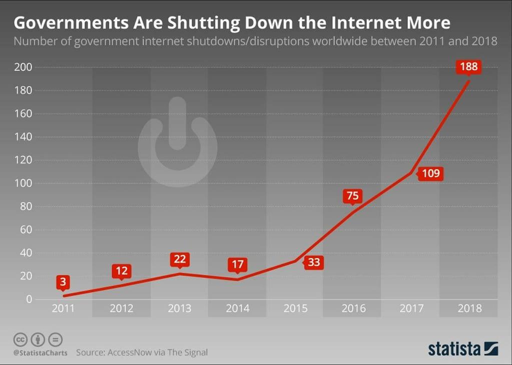 risque pays impact économique blocage internet statista