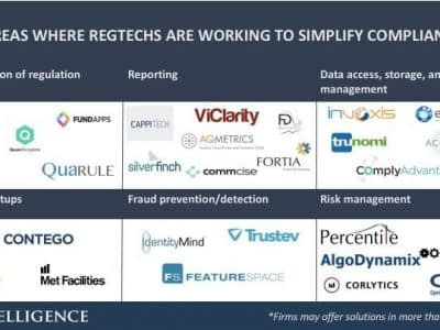 6-areas-where-regtech-good