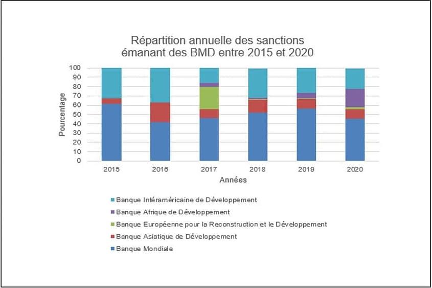 BID IADB répartition annuelle des sanctions prononcées de 2015 2020 sur faits de corruption et fraude