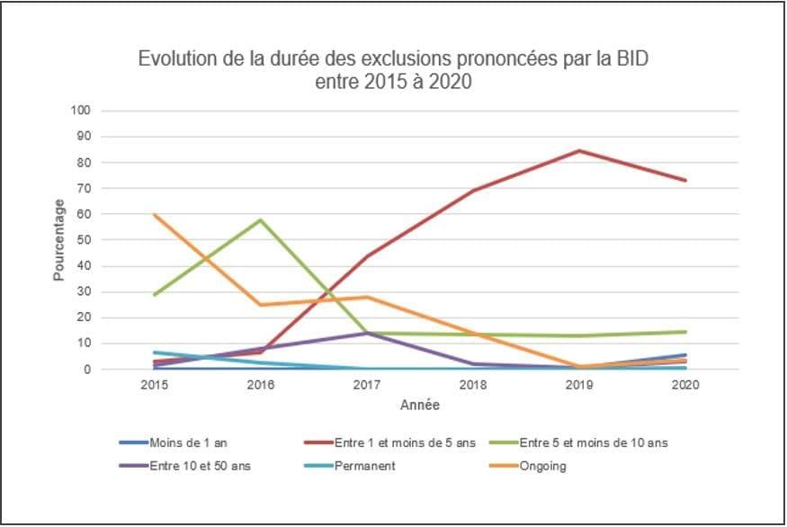 BID IADB évolution durée exclusion et sanctions prononcées de 2015 2020 sur faits de corruption et fraude